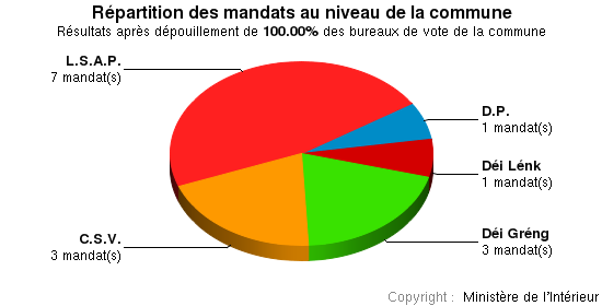 Commune Sanem — Site officiel des élections // Grand-Duché de Luxembourg