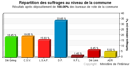 Répartition des suffrages