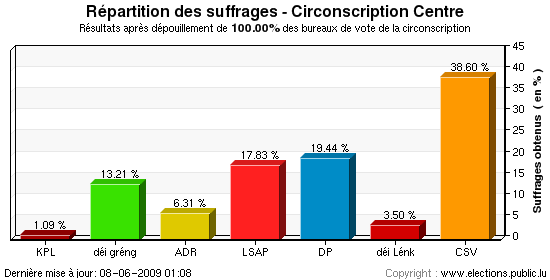 Répartition des suffrages au niveau de la circonscription